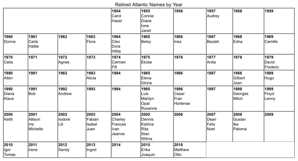 Retired Atlantic Hurricane Names by Year