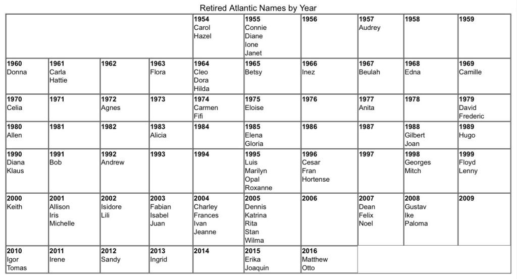 Retired Atlantic Hurricane Names by Year
